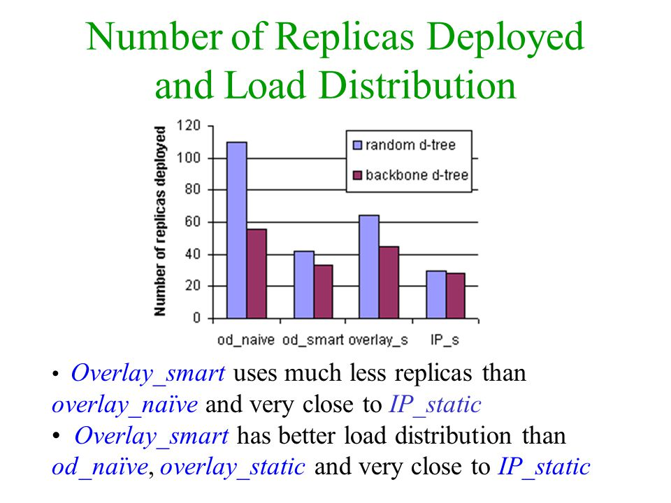 Number of Replicas Deployed and Load Distribution Overlay_smart uses much less replicas than overlay_naïve and very close to IP_static Overlay_smart h