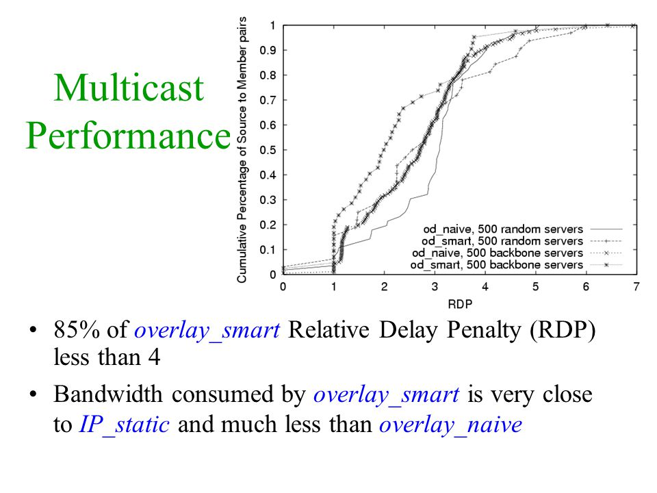 Multicast Performance 85% of overlay_smart Relative Delay Penalty (RDP) less than 4 Bandwidth consumed by overlay_smart is very close to IP_static and much less than overlay_naive