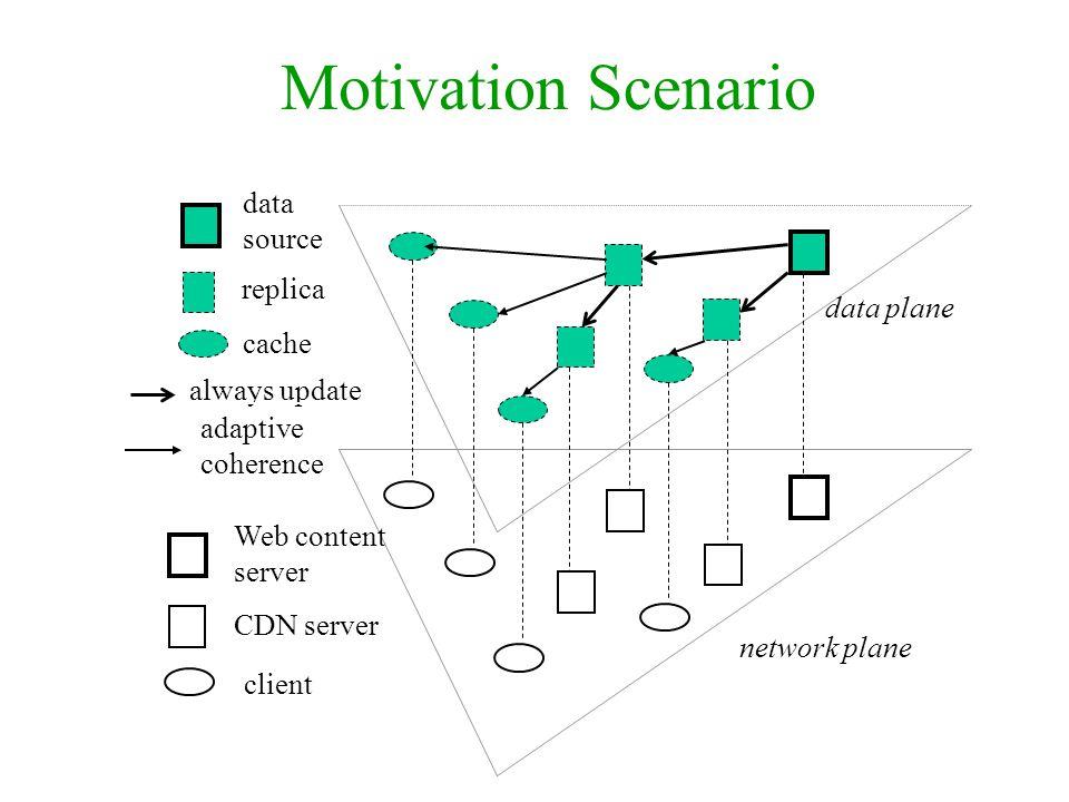 data plane network plane data source Web content server CDN server client replica always update cache Motivation Scenario adaptive coherence