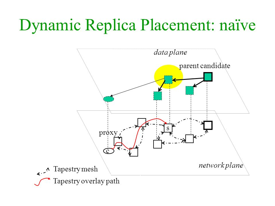 parent candidate data plane network plane c s Tapestry overlay path Dynamic Replica Placement: naïve proxy Tapestry mesh
