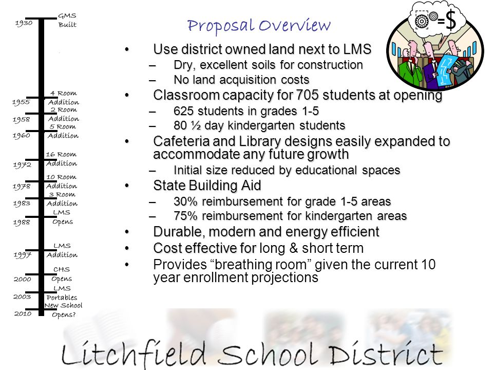 Proposal Overview Use district owned land next to LMSUse district owned land next to LMS –Dry, excellent soils for construction –No land acquisition costs Classroom capacity for 705 students at openingClassroom capacity for 705 students at opening –625 students in grades 1-5 –80 ½ day kindergarten students Cafeteria and Library designs easily expanded to accommodate any future growthCafeteria and Library designs easily expanded to accommodate any future growth –Initial size reduced by educational spaces State Building AidState Building Aid –30% reimbursement for grade 1-5 areas –75% reimbursement for kindergarten areas Durable, modern and energy efficientDurable, modern and energy efficient Cost effective forCost effective for long & short term Provides breathing room given the current 10 year enrollment projections