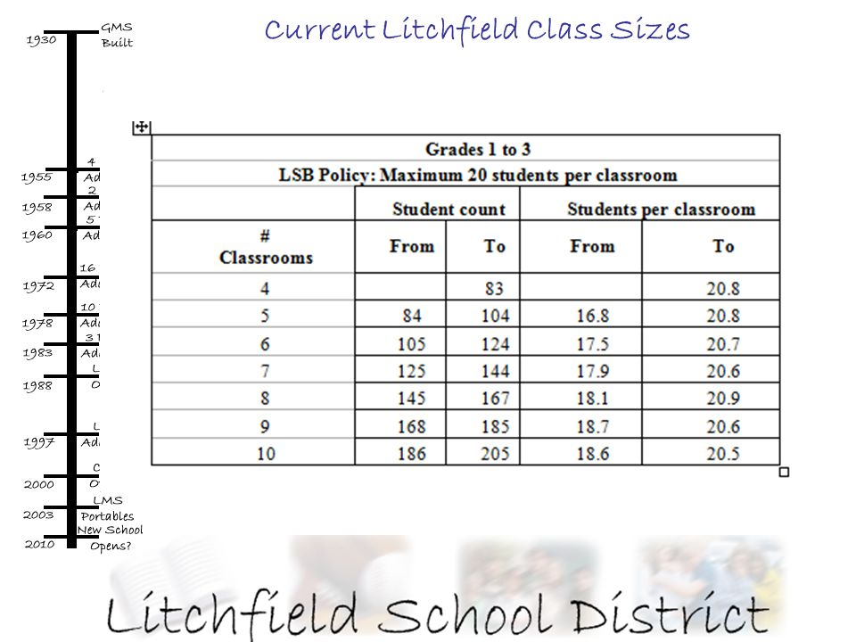 Current Litchfield Class Sizes