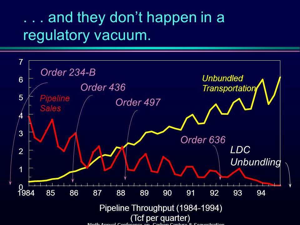 Pipeline Sales Unbundled Transportation Pipeline Throughput (1984-1994) (Tcf per quarter) Order 234-B Order 436 Order 497 Order 636 LDC Unbundling...