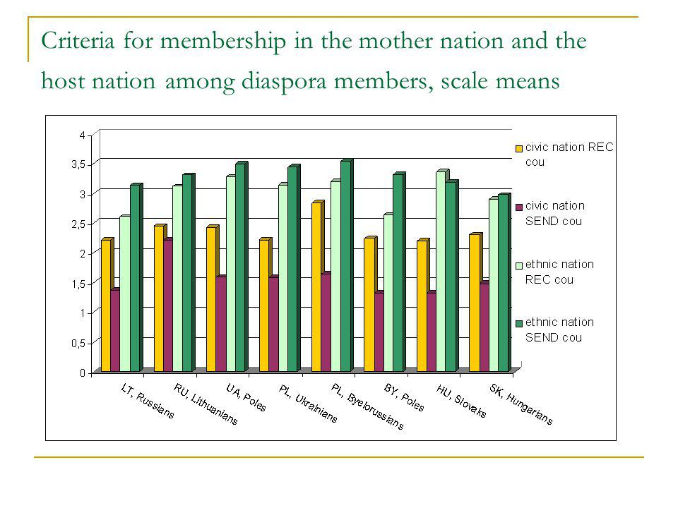 Criteria for membership in the mother nation and the host nation among diaspora members, scale means