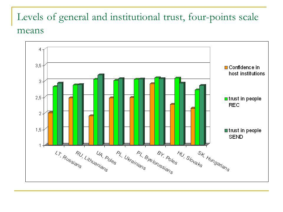 Levels of general and institutional trust, four-points scale means