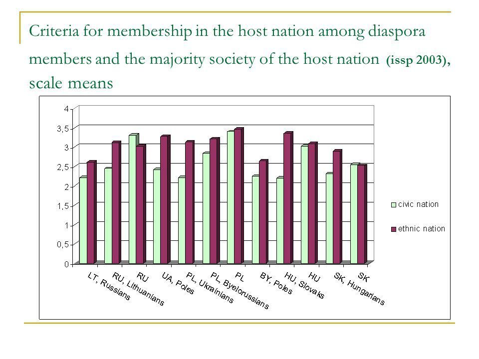 Criteria for membership in the host nation among diaspora members and the majority society of the host nation (issp 2003), scale means