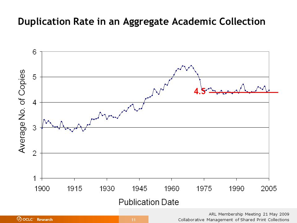 Research Collaborative Management of Shared Print Collections ARL Membership Meeting 21 May 2009 11 Duplication Rate in an Aggregate Academic Collection Publication Date Average No.