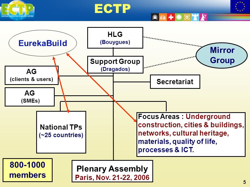 5 HLG (Bouygues) Secretariat Support Group (Dragados) National TPs (~25 countries) Focus Areas : Underground construction, cities & buildings, network