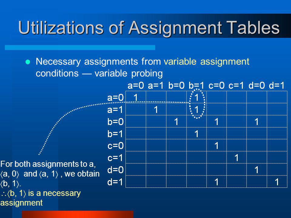 Utilizations of Assignment Tables Necessary assignments from variable assignment conditions variable probing For both assignments to a, a, 0 and a, 1, we obtain b, 1.