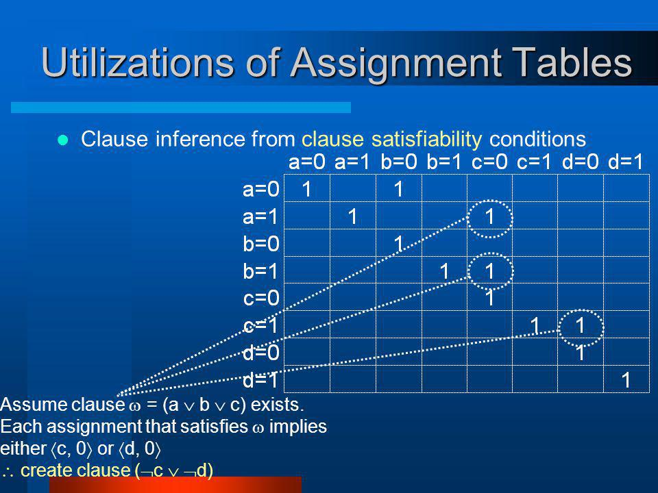 Utilizations of Assignment Tables Clause inference from clause satisfiability conditions Assume clause = (a b c) exists.