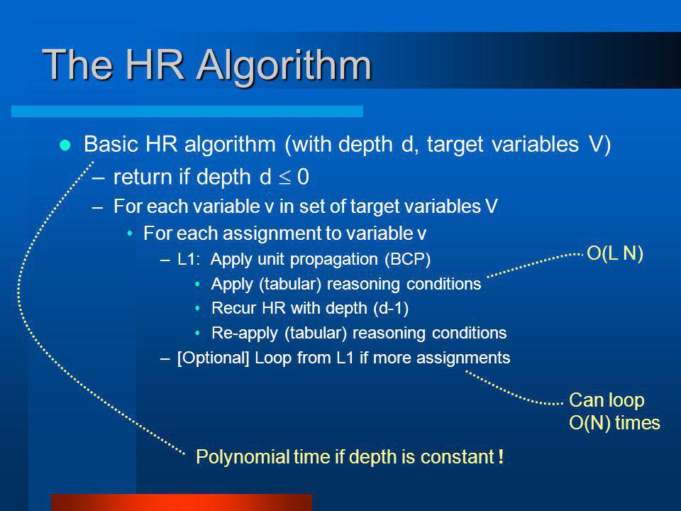 The HR Algorithm Basic HR algorithm (with depth d, target variables V) –return if depth d 0 –For each variable v in set of target variables V For each assignment to variable v –L1: Apply unit propagation (BCP) Apply (tabular) reasoning conditions Recur HR with depth (d-1) Re-apply (tabular) reasoning conditions –[Optional] Loop from L1 if more assignments O(L N) Can loop O(N) times Polynomial time if depth is constant !