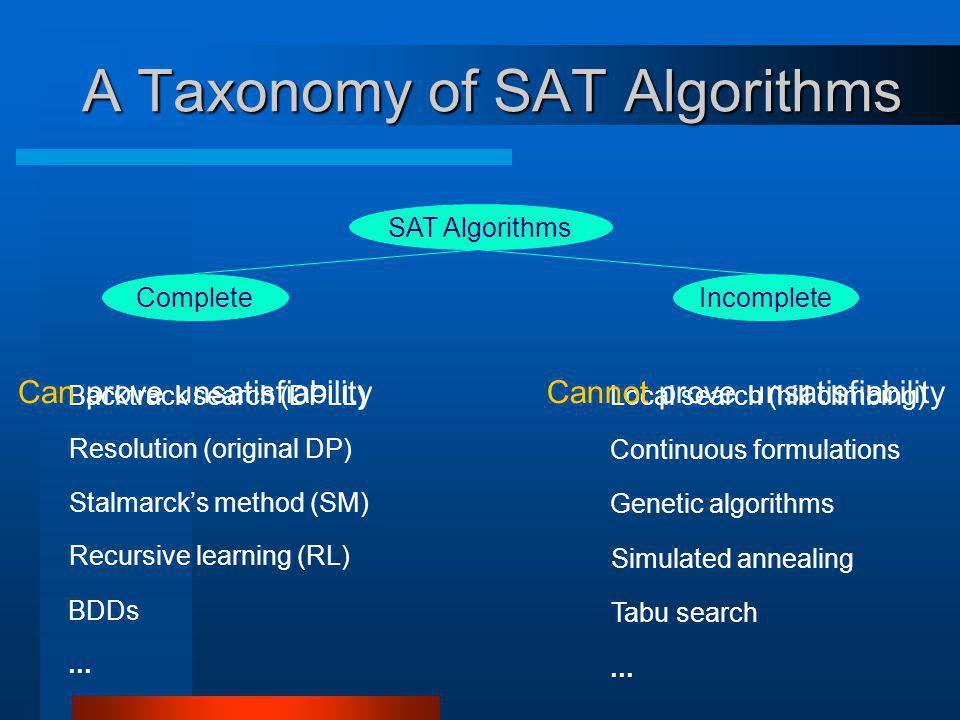 A Taxonomy of SAT Algorithms Backtrack search (DPLL) Resolution (original DP) Stalmarcks method (SM) Recursive learning (RL) BDDs... Local search (hil