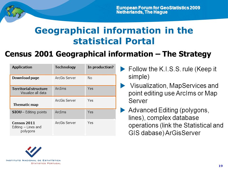European Forum for GeoStatistics 2009 Netherlands, The Hague 19 Geographical information in the statistical Portal Census 2001 Geographical information – The Strategy Follow the K.I.S.S.