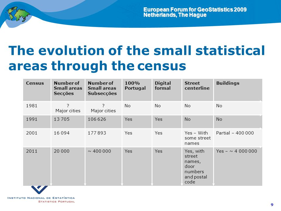 European Forum for GeoStatistics 2009 Netherlands, The Hague 9 The evolution of the small statistical areas through the census CensusNumber of Small areas Secções Number of Small areas Subsecções 100% Portugal Digital formal Street centerline Buildings 1981.