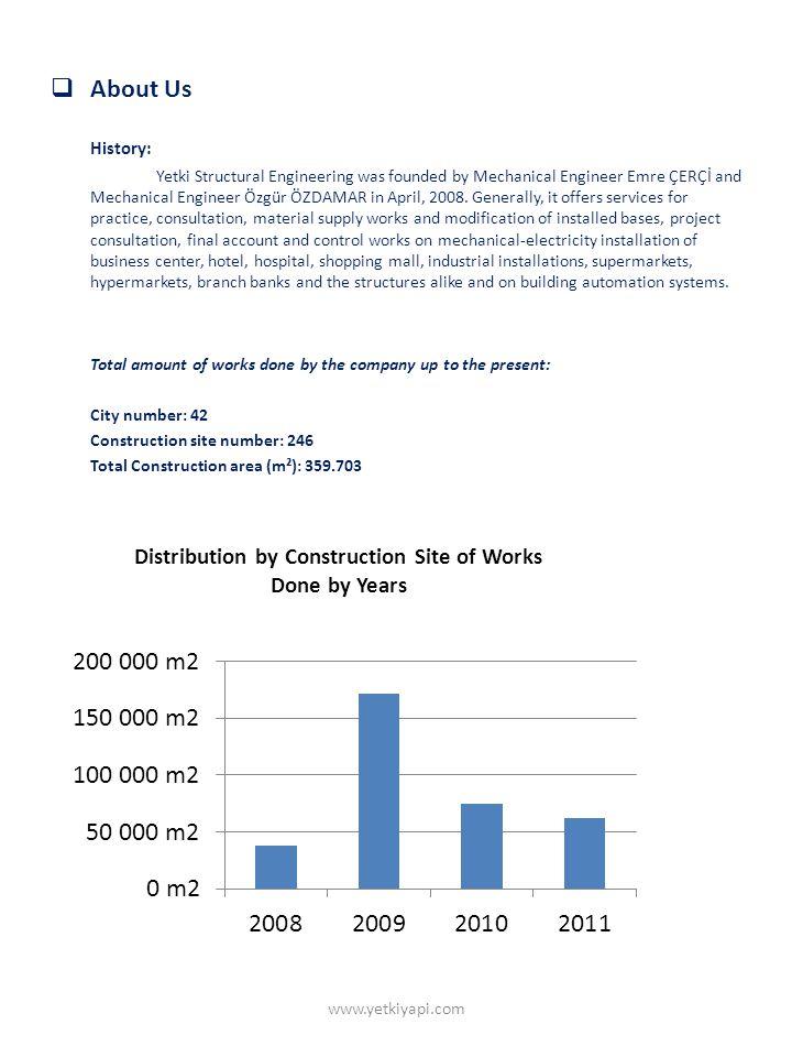 Distribution by Clients of Works Done by Years www.yetkiyapi.com
