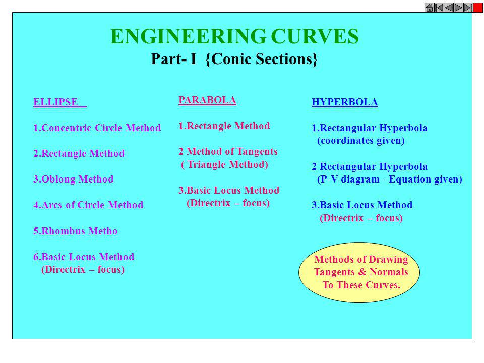 CONIC SECTIONS ELLIPSE, PARABOLA AND HYPERBOLA ARE CALLED CONIC SECTIONS BECAUSE THESE CURVES APPEAR ON THE SURFACE OF A CONE WHEN IT IS CUT BY SOME TYPICAL CUTTING PLANES.
