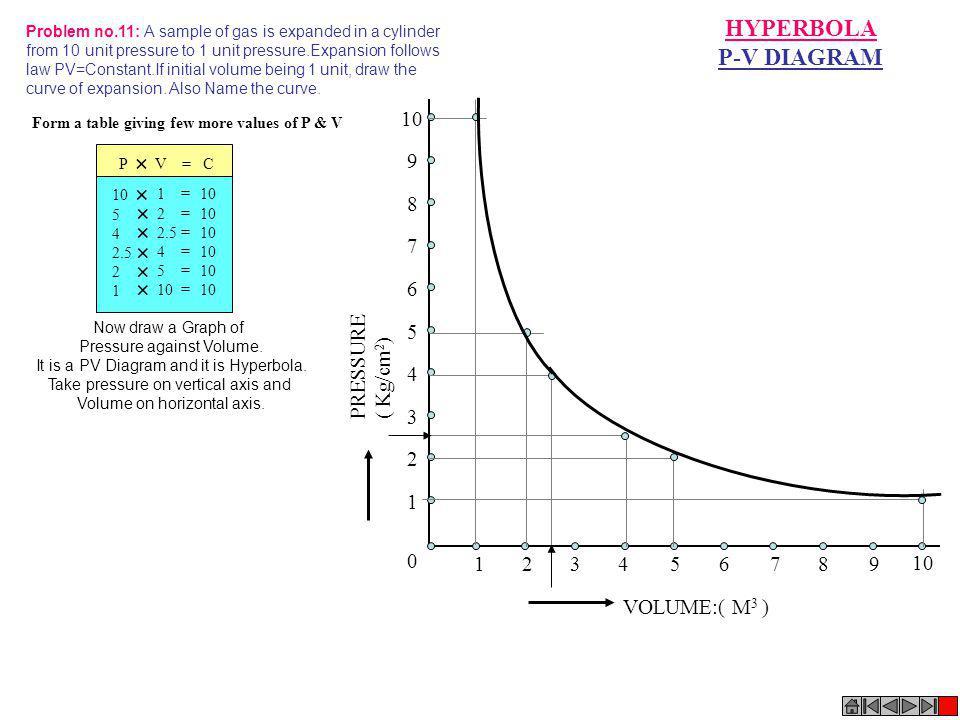 VOLUME:( M 3 ) PRESSURE ( Kg/cm 2 ) 0 123456789 10 1 2 3 4 5 6 7 8 9 HYPERBOLA P-V DIAGRAM Problem no.11: A sample of gas is expanded in a cylinder fr