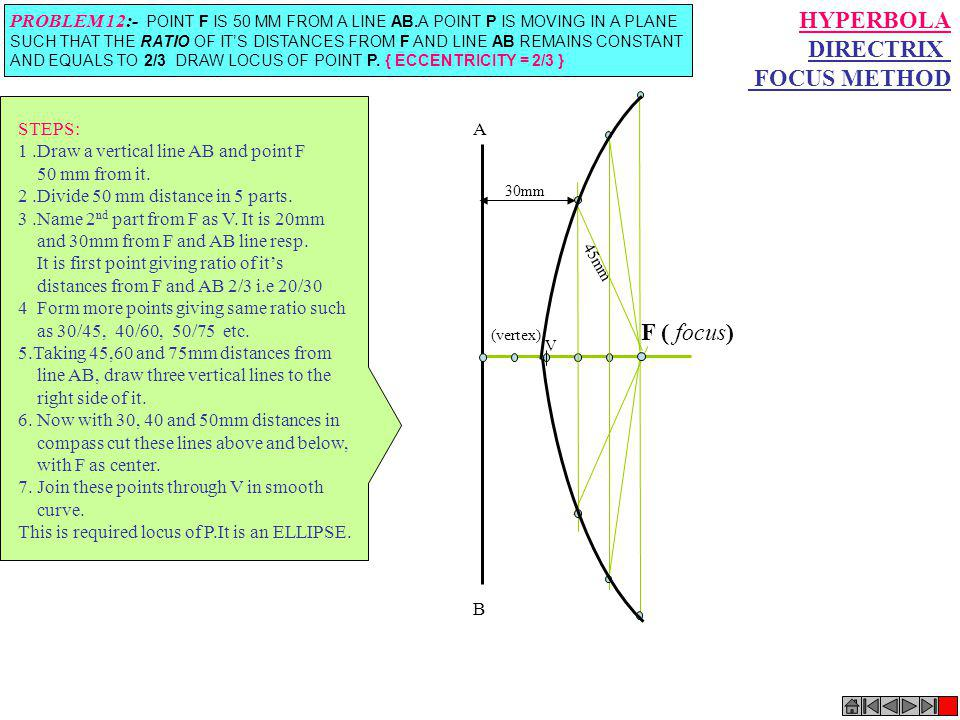 F ( focus) V (vertex) A B 30mm 45mm HYPERBOLA DIRECTRIX FOCUS METHOD PROBLEM 12:- POINT F IS 50 MM FROM A LINE AB.A POINT P IS MOVING IN A PLANE SUCH