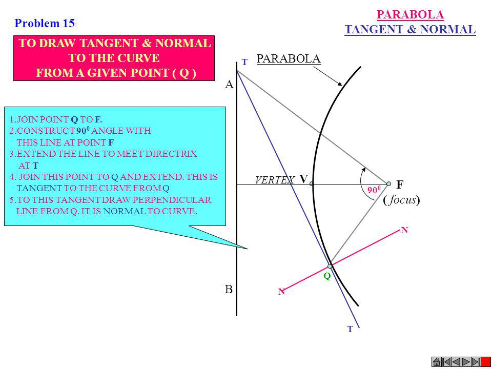 A B PARABOLA VERTEX F ( focus) V Q T N N T 90 0 TO DRAW TANGENT & NORMAL TO THE CURVE FROM A GIVEN POINT ( Q ) 1.JOIN POINT Q TO F. 2.CONSTRUCT 90 0 A
