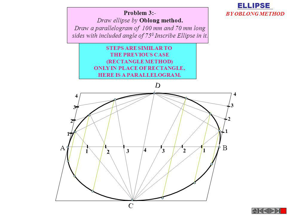 C D 1 2 3 4 1 2 3 4 3 2 1 AB 1 2 3 4 Problem 3:- Draw ellipse by Oblong method. Draw a parallelogram of 100 mm and 70 mm long sides with included angl