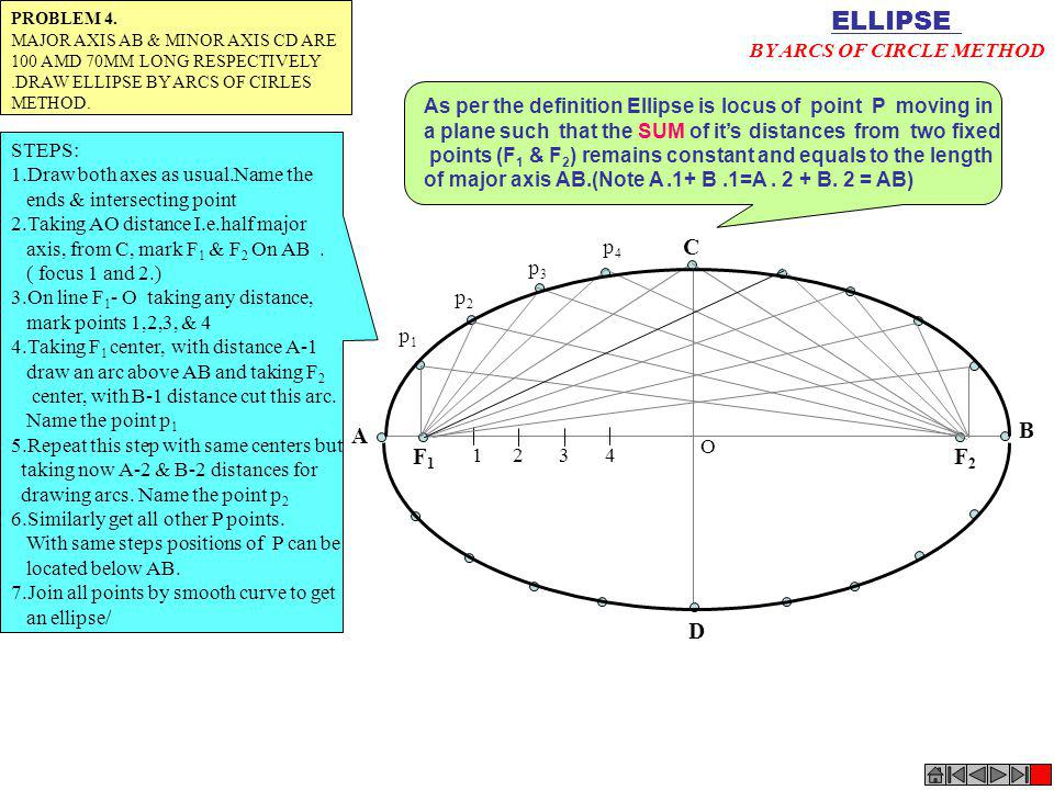 F1F1 F2F2 1 2 3 4 A B C D p1p1 p2p2 p3p3 p4p4 ELLIPSE BY ARCS OF CIRCLE METHOD O PROBLEM 4. MAJOR AXIS AB & MINOR AXIS CD ARE 100 AMD 70MM LONG RESPEC