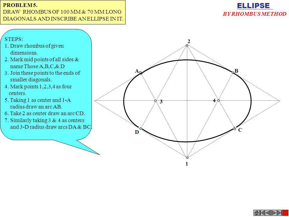 1 4 2 3 AB D C ELLIPSE BY RHOMBUS METHOD PROBLEM 5. DRAW RHOMBUS OF 100 MM & 70 MM LONG DIAGONALS AND INSCRIBE AN ELLIPSE IN IT. STEPS: 1. Draw rhombu