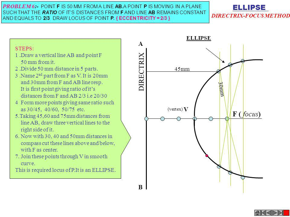 ELLIPSE DIRECTRIX-FOCUS METHOD PROBLEM 6:- POINT F IS 50 MM FROM A LINE AB.A POINT P IS MOVING IN A PLANE SUCH THAT THE RATIO OF ITS DISTANCES FROM F