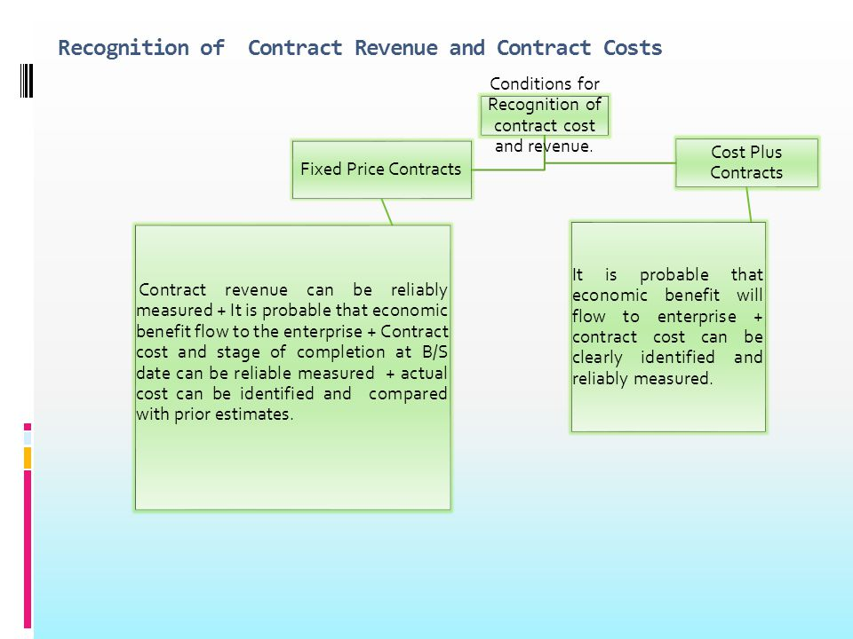 Recognition of Contract Revenue and Contract Costs Conditions for Recognition of contract cost and revenue.