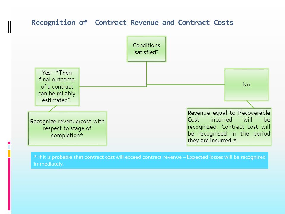 Recognition of Contract Revenue and Contract Costs Conditions satisfied.
