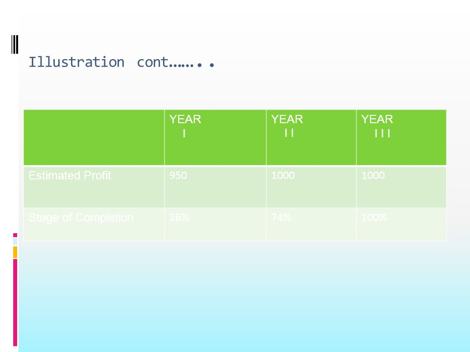 Illustration cont …….. YEAR I YEAR I I YEAR I I I Estimated Profit 9501000 Stage of Completion 26%74%100%