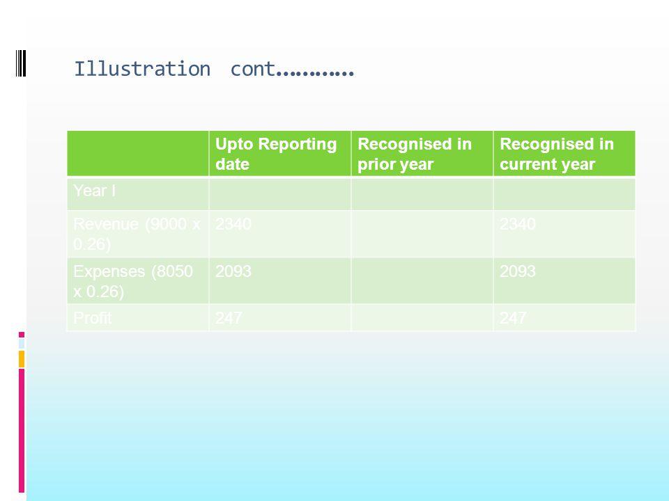 Illustration cont ………… Upto Reporting date Recognised in prior year Recognised in current year Year I Revenue (9000 x 0.26) 2340 Expenses (8050 x 0.26) 2093 Profit247
