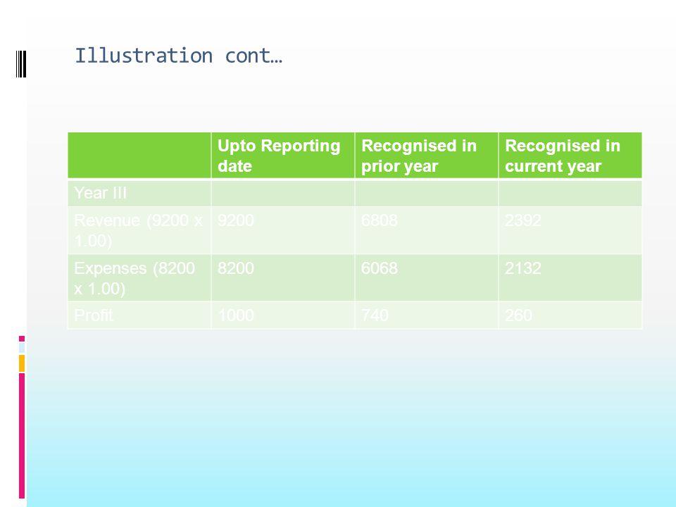 Illustration cont… Upto Reporting date Recognised in prior year Recognised in current year Year III Revenue (9200 x 1.00) 920068082392 Expenses (8200 x 1.00) 820060682132 Profit1000740260