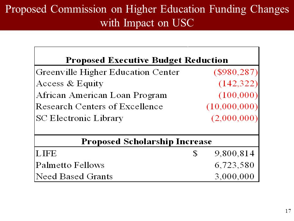 17 Proposed Commission on Higher Education Funding Changes with Impact on USC