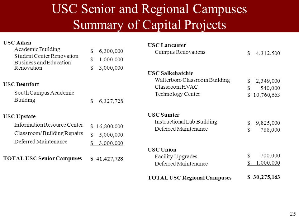25 USC Senior and Regional Campuses Summary of Capital Projects USC Aiken Academic Building Student Center Renovation Business and Education Renovation USC Beaufort South Campus Academic Building USC Upstate Information Resource Center Classroom/ Building Repairs Deferred Maintenance TOTAL USC Senior Campuses $ 6,300,000 $ 1,000,000 $ 3,000,000 $ 6,327,728 $ 16,800,000 $ 5,000,000 $ 3,000,000 $ 41,427,728 USC Lancaster Campus Renovations USC Salkehatchie Walterboro Classroom Building Classroom HVAC Technology Center USC Sumter Instructional Lab Building Deferred Maintenance USC Union Facility Upgrades Deferred Maintenance TOTAL USC Regional Campuses $ 4,312,500 $ 2,349,000 $ 540,000 $ 10,760,663 $ 9,825,000 $ 788,000 $ 700,000 $ 1,000,000 $ 30,275,163