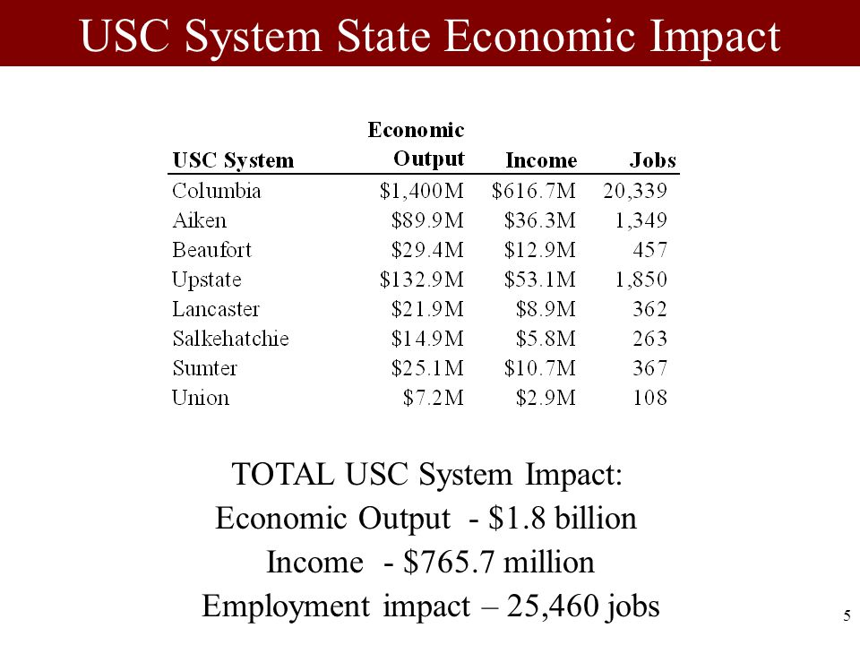 5 USC System State Economic Impact TOTAL USC System Impact: Economic Output - $1.8 billion Income - $765.7 million Employment impact – 25,460 jobs