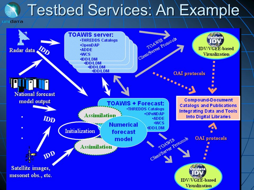 Testbed Services: An Example