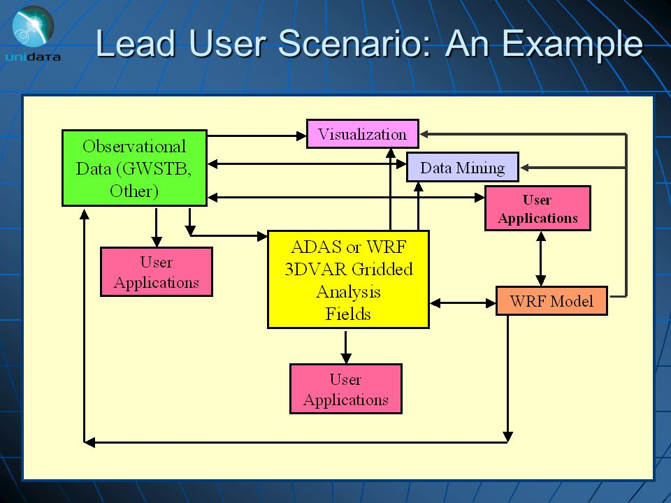 Lead User Scenario: An Example
