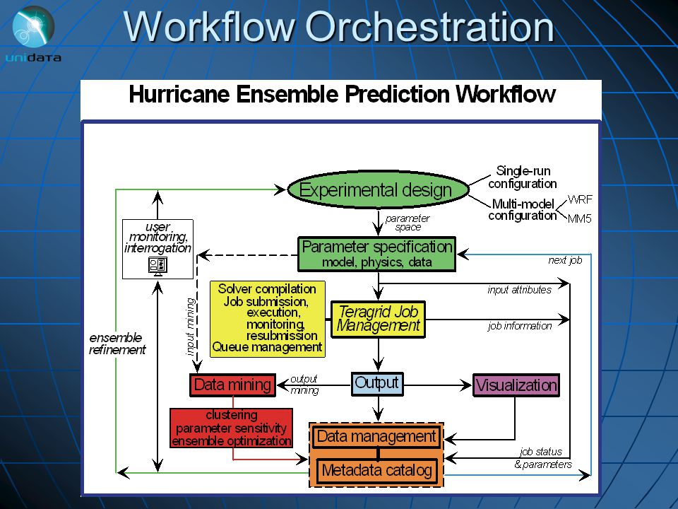 Workflow Orchestration