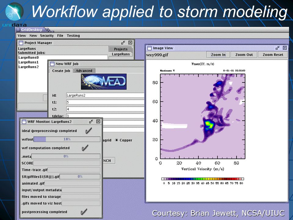 Workflow applied to storm modeling Courtesy: Brian Jewett, NCSA/UIUC