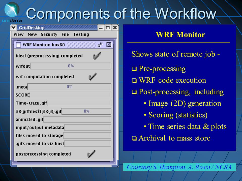 Components of the Workflow WRF Monitor Shows state of remote job - Pre-processing WRF code execution Post-processing, including Image (2D) generation Scoring (statistics) Time series data & plots Archival to mass store Courtesy S.
