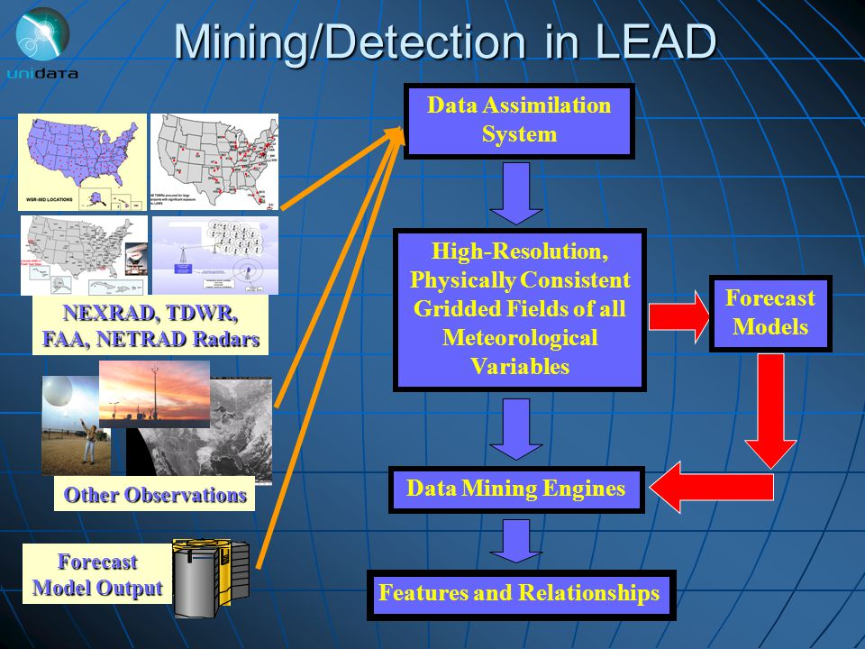 NEXRAD, TDWR, FAA, NETRAD Radars High-Resolution, Physically Consistent Gridded Fields of all Meteorological Variables Data Mining Engines Features and Relationships Data Assimilation System Mining/Detection in LEAD Other Observations Forecast Model Output Forecast Models