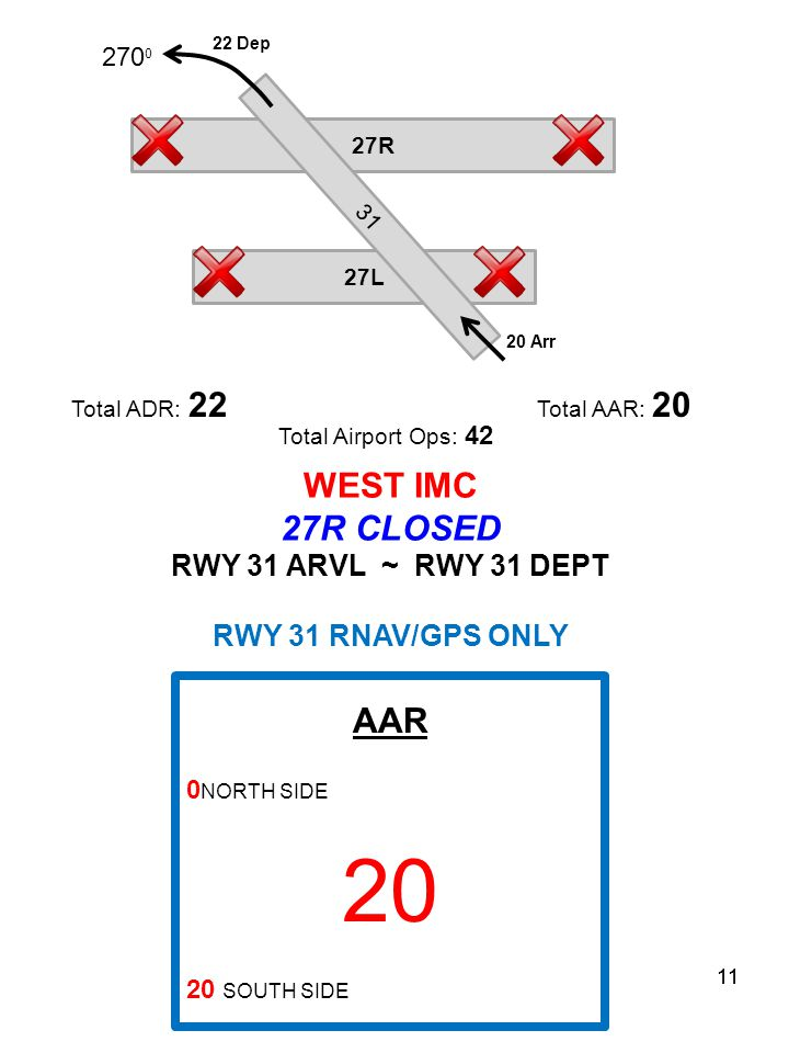 11 27R 27L 31 Total ADR: 22 Total AAR: 20 Total Airport Ops: 42 WEST IMC 27R CLOSED RWY 31 ARVL ~ RWY 31 DEPT RWY 31 RNAV/GPS ONLY AAR 0 NORTH SIDE 20 20 SOUTH SIDE 270 0 20 Arr 22 Dep 11