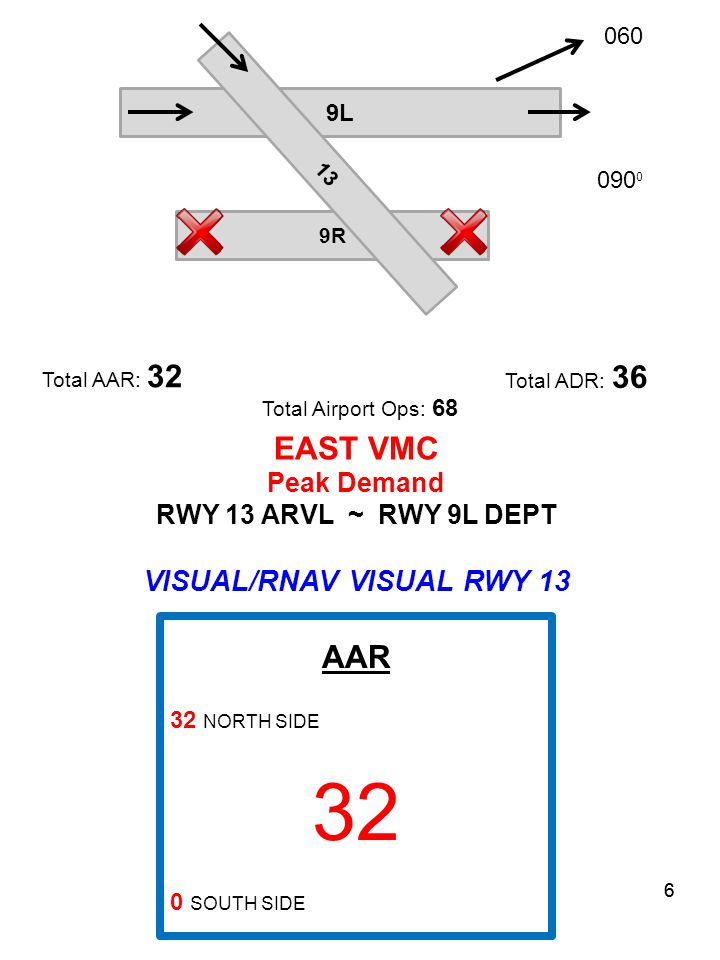 6 9L 9R 13 Total ADR: 36 Total AAR: 32 Total Airport Ops: 68 EAST VMC Peak Demand RWY 13 ARVL ~ RWY 9L DEPT VISUAL/RNAV VISUAL RWY 13 AAR 32 NORTH SIDE 32 0 SOUTH SIDE 090 0 6 060