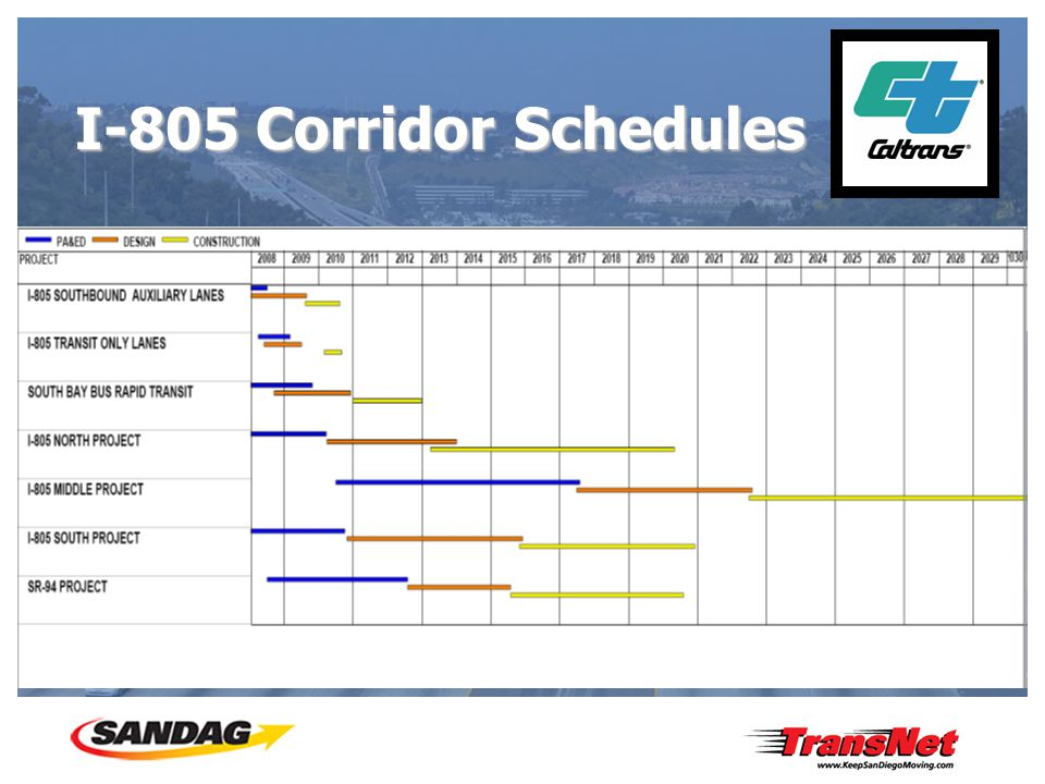 I-805 Corridor Schedules I-805 SOUTHOUND AUXILIARY LANES I-805 TRANSIT ONLY LANES SOUTH BAY BUS RAPID TRANSIT I-805 NORTH PROJECT I-805 MIDDLE PROJECT