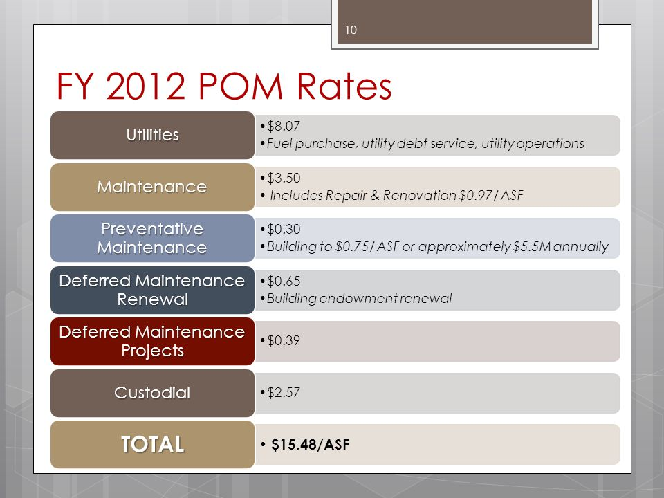 FY 2012 POM Rates $8.07 Fuel purchase, utility debt service, utility operations Utilities $3.50 Includes Repair & Renovation $0.97/ ASF Maintenance $0.30 Building to $0.75/ ASF or approximately $5.5M annually Preventative Maintenance $0.65 Building endowment renewal Deferred Maintenance Renewal $0.39 Deferred Maintenance Projects $2.57 Custodial $15.48/ASF TOTAL 10