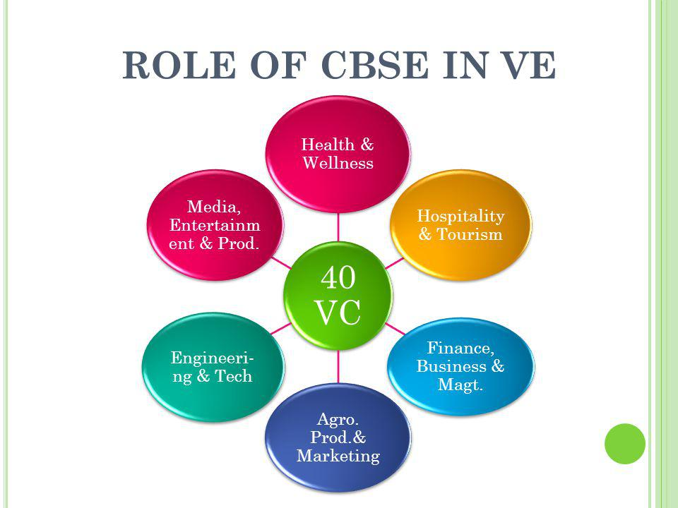ROLE OF CBSE IN VE 40 VC Health & Wellness Hospitality & Tourism Finance, Business & Magt. Agro. Prod.& Marketing Engineeri- ng & Tech Media, Entertai