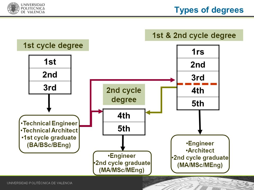 13 Types of degrees 1st 2nd 3rd 4th 5th 1rs 2nd 3rd 4th 5th 1st cycle degree 2nd cycle degree 1st & 2nd cycle degree Technical Engineer Technical Architect 1st cycle graduate (BA/BSc/BEng) Engineer 2nd cycle graduate (MA/MSc/MEng) Engineer Architect 2nd cycle graduate (MA/MSc/MEng)