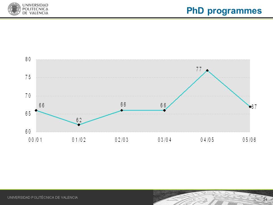 24 PhD programmes