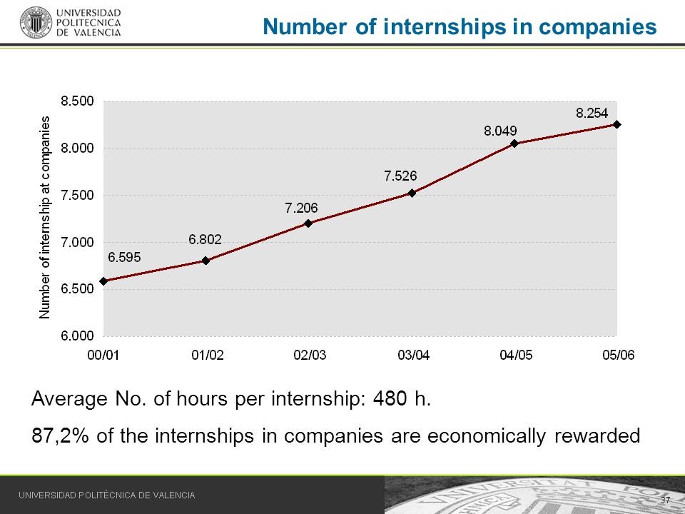 37 Number of internships in companies Average No. of hours per internship: 480 h.