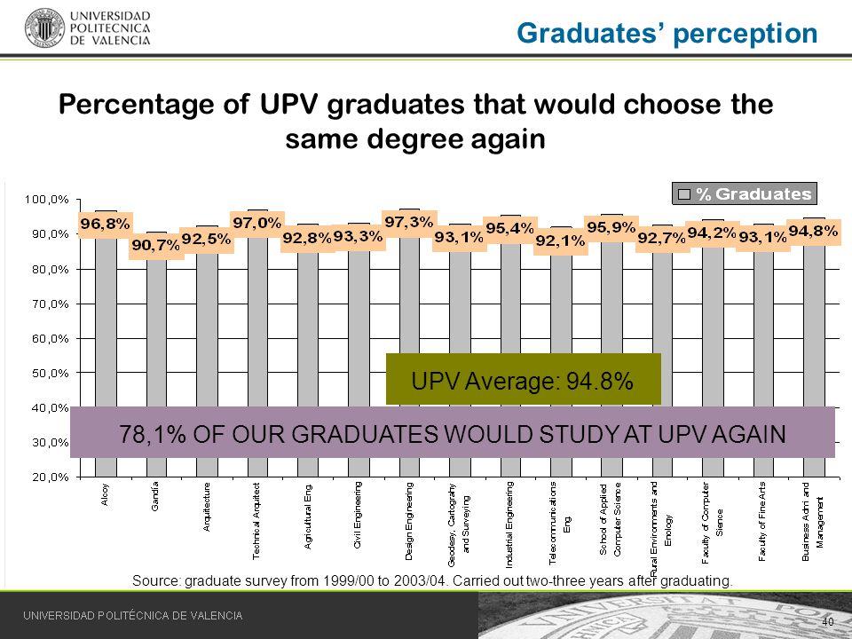 40 Graduates perception Percentage of UPV graduates that would choose the same degree again UPV Average: 94.8% 78,1% OF OUR GRADUATES WOULD STUDY AT U